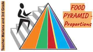 Exercises - Food Pyramid