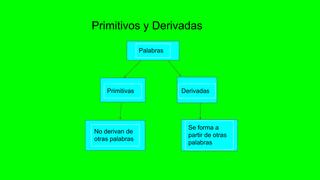 Primitivas y derivadas